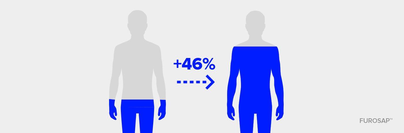 Ökar nivån av fritt testosteron med i genomsnitt 46 %